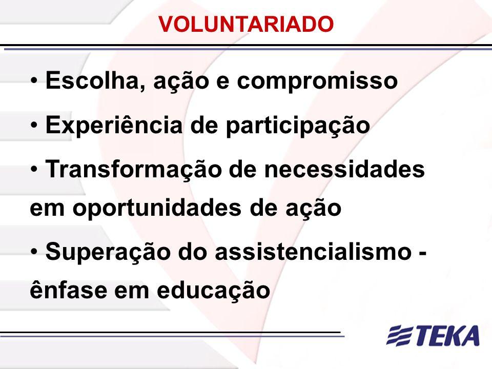 VOLUNTARIADO Escolha, ação e compromisso Experiência de participação Transformação de necessidades em oportunidades de ação Superação do assistenciali