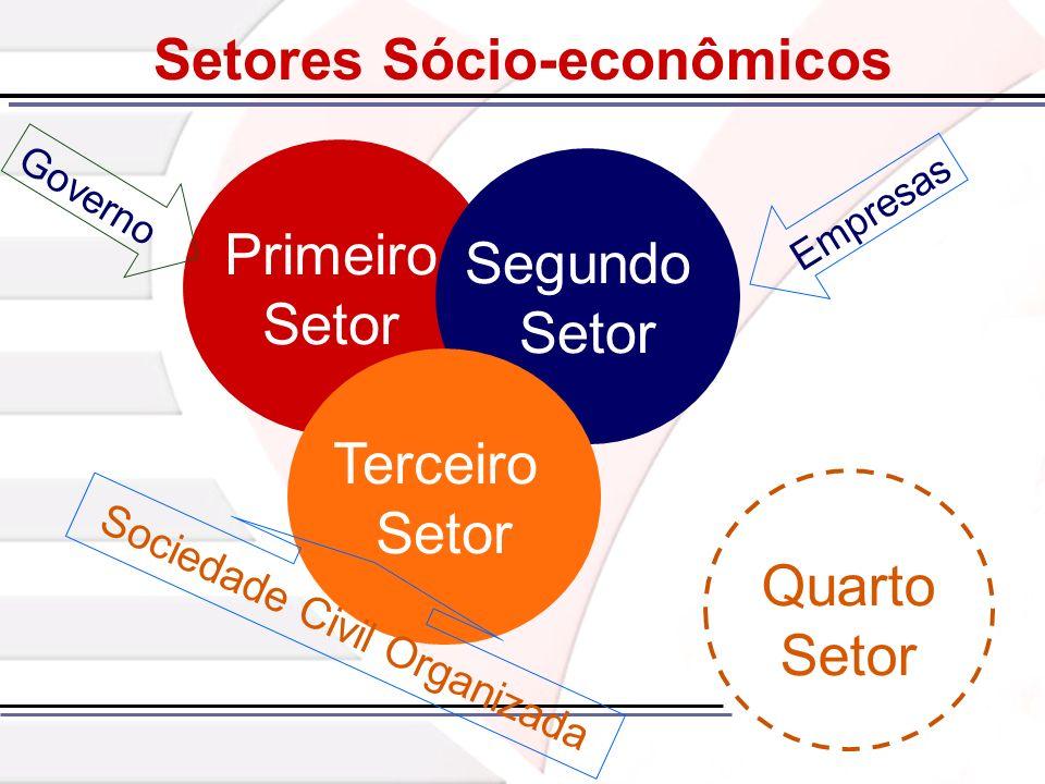 Primeiro Setor Segundo Setor Terceiro Setor Sociedade Civil Organizada Quarto Setor Empresas Governo Setores Sócio-econômicos