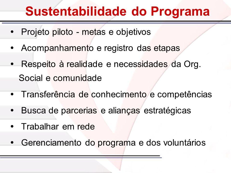 Sustentabilidade do Programa Projeto piloto - metas e objetivos Acompanhamento e registro das etapas Respeito à realidade e necessidades da Org. Socia