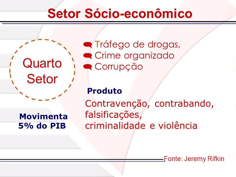 T ráfego de drogas, Crime organizado Corrupção Fonte: Jeremy Rifkin Quarto Setor Produto Contravenção, contrabando, falsificações, criminalidade e vio