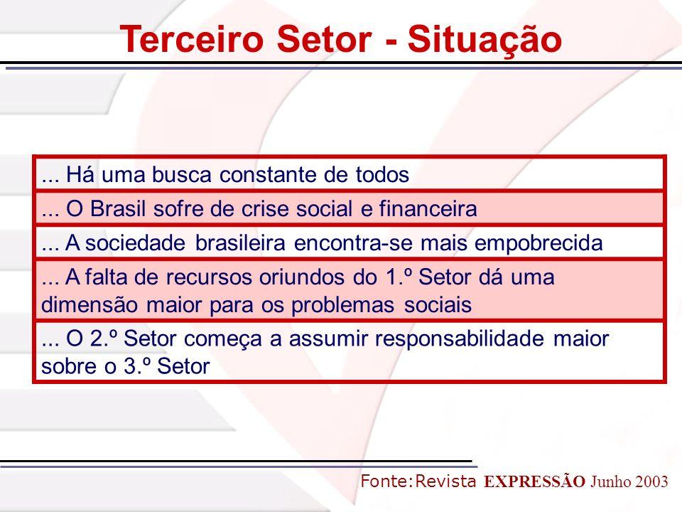 ... Há uma busca constante de todos... O Brasil sofre de crise social e financeira... A sociedade brasileira encontra-se mais empobrecida... A falta d