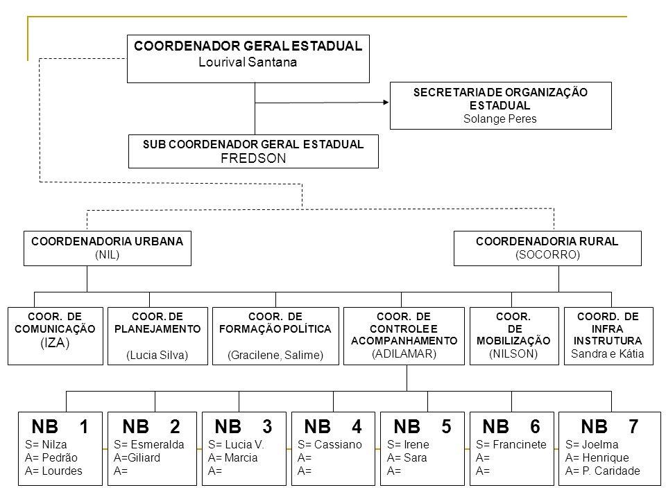 COORDENADOR GERAL ESTADUAL Lourival Santana SECRETARIA DE ORGANIZAÇÃO ESTADUAL Solange Peres SUB COORDENADOR GERAL ESTADUAL FREDSON COORDENADORIA URBA