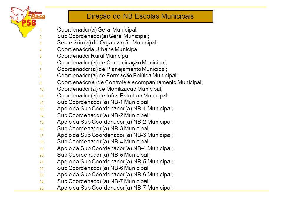 Direção do NB Escolas Municipais 1. Coordenador(a) Geral Municipal; 2. Sub Coordenador(a) Geral Municipal; 3. Secretário (a) de Organização Municipal;