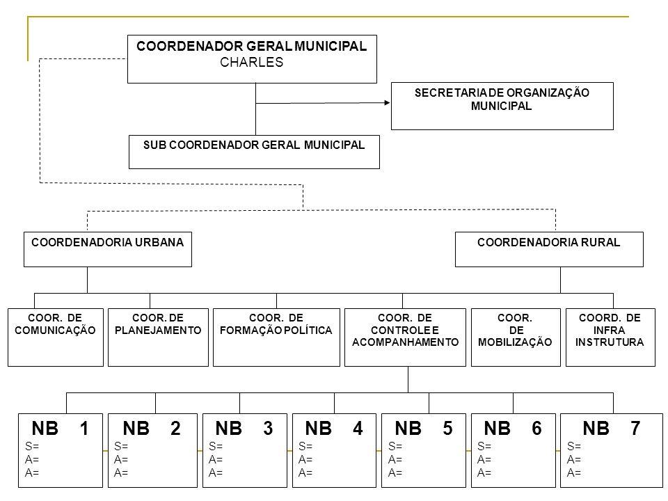 COORDENADOR GERAL MUNICIPAL CHARLES SECRETARIA DE ORGANIZAÇÃO MUNICIPAL SUB COORDENADOR GERAL MUNICIPAL COORDENADORIA URBANACOORDENADORIA RURAL COOR.