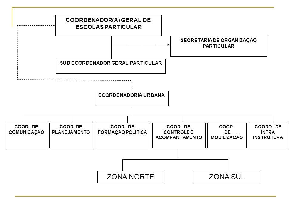 COORDENADOR(A) GERAL DE ESCOLAS PARTICULAR SECRETARIA DE ORGANIZAÇÃO PARTICULAR SUB COORDENADOR GERAL PARTICULAR COORDENADORIA URBANA COOR. DE MOBILIZ