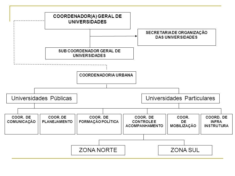 COORDENADOR(A) GERAL DE UNIVERSIDADES SECRETARIA DE ORGANIZAÇÃO DAS UNIVERSIDADES SUB COORDENADOR GERAL DE UNIVERSIDADES COORDENADORIA URBANA COOR. DE