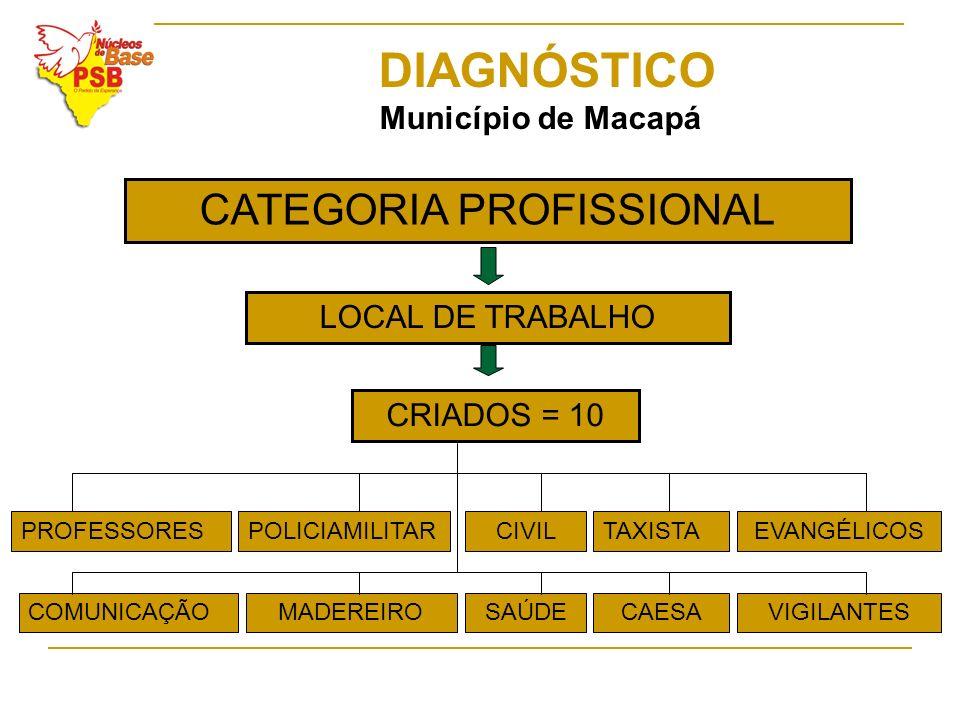 CATEGORIA PROFISSIONAL DIAGNÓSTICO Município de Macapá LOCAL DE TRABALHO CRIADOS = 10 PROFESSORESPOLICIAMILITARCIVILTAXISTAEVANGÉLICOS COMUNICAÇÃOMADE