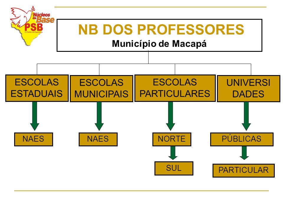 ESCOLAS ESTADUAIS NB DOS PROFESSORES Município de Macapá ESCOLAS MUNICIPAIS ESCOLAS PARTICULARES UNIVERSI DADES NAESPÚBLICASNAESNORTE PARTICULAR SUL