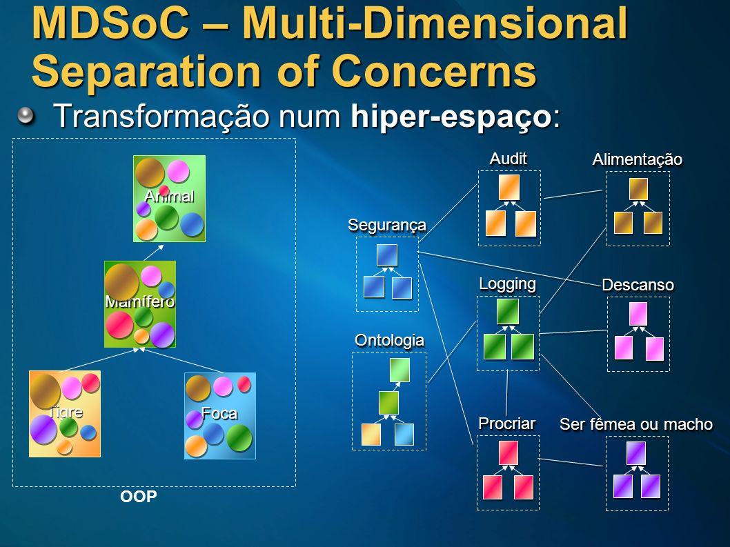 MDSoC – Multi-Dimensional Separation of Concerns Transformação num hiper-espaço: Tigre Animal Mamífero Foca OOPAlimentaçãoAlimentação DescansoDescanso