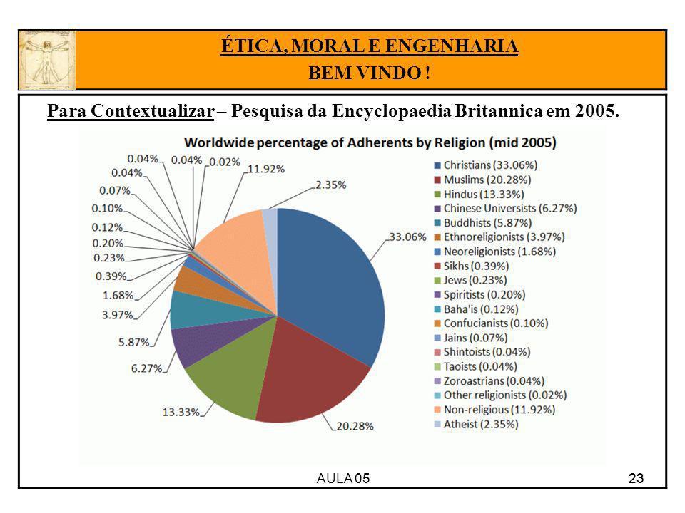 AULA 05 23 Para Contextualizar – Pesquisa da Encyclopaedia Britannica em 2005. 23 ÉTICA, MORAL E ENGENHARIA BEM VINDO !