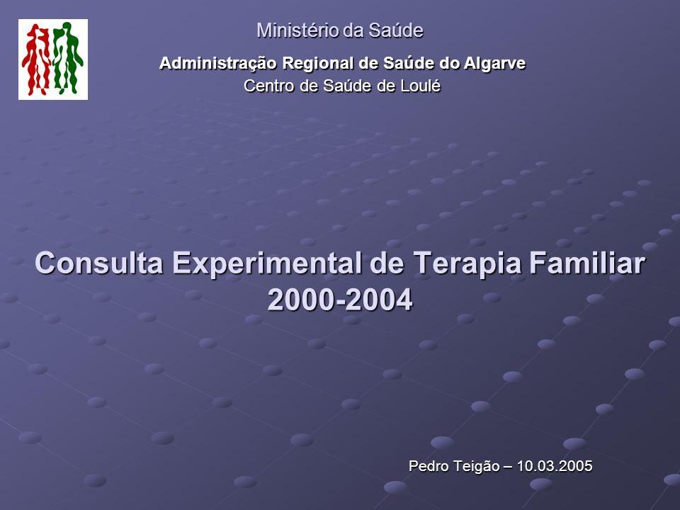 Consulta Experimental de Terapia Familiar 2000-2004 Total de famílias seguidas – 35 Total de consultas – 105 Média de consultas por família - 3 Total de presenças individuais - 228