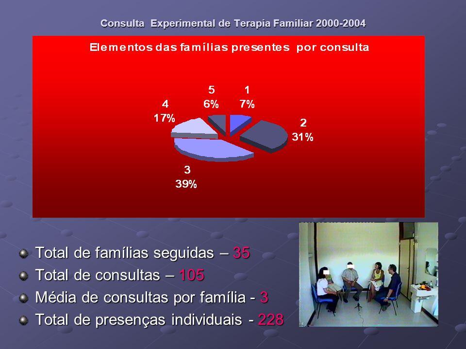 Consulta Experimental de Terapia Familiar 2000-2004 Problemas e/ou pedidos