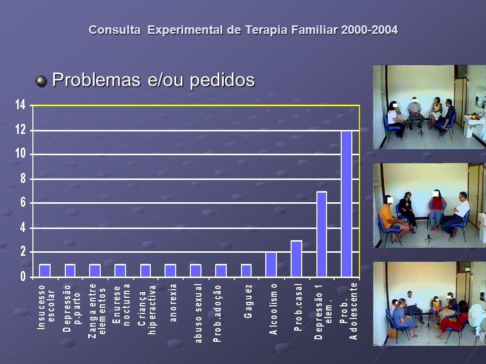 Consulta Experimental de Terapia Familiar 2000-2004 Referências
