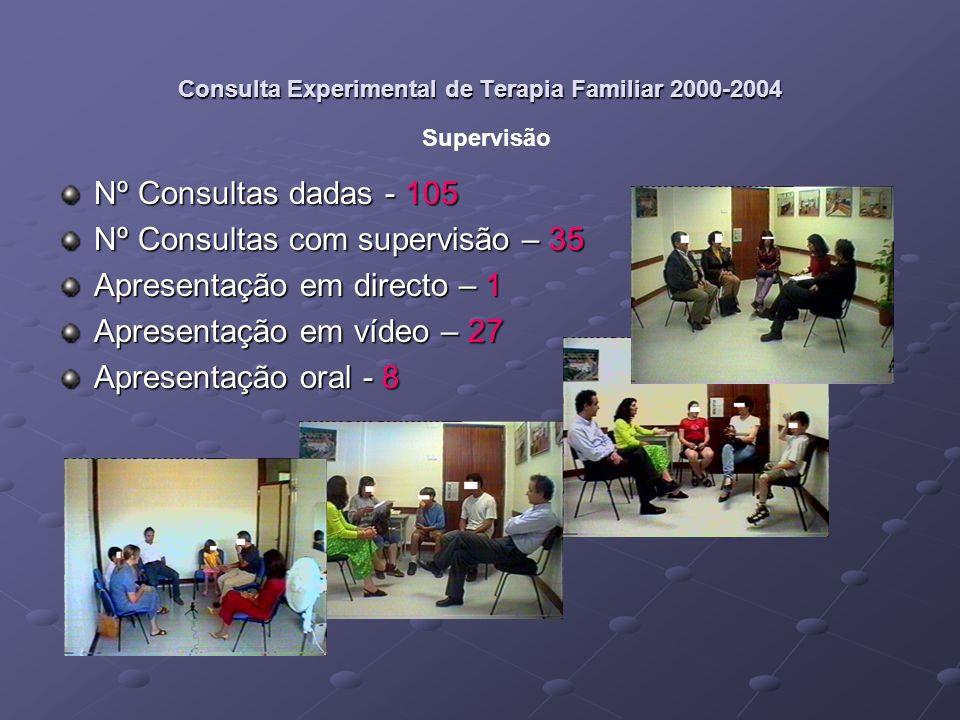 Consulta Experimental de Terapia Familiar 2000-2004 www.terapia-familiar.net