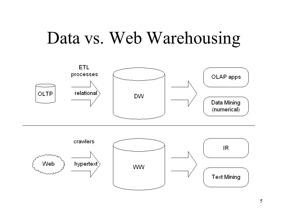 5 Data vs. Web Warehousing