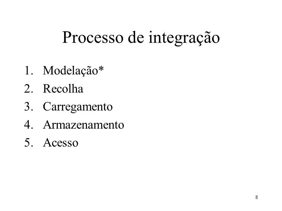 8 Processo de integração 1.Modelação* 2.Recolha 3.Carregamento 4.Armazenamento 5.Acesso