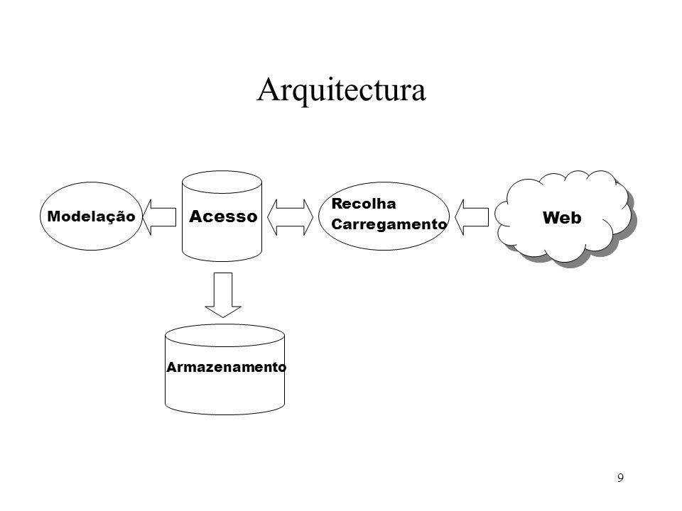 9 Arquitectura Web Modelação Acesso Armazenamento Recolha Carregamento