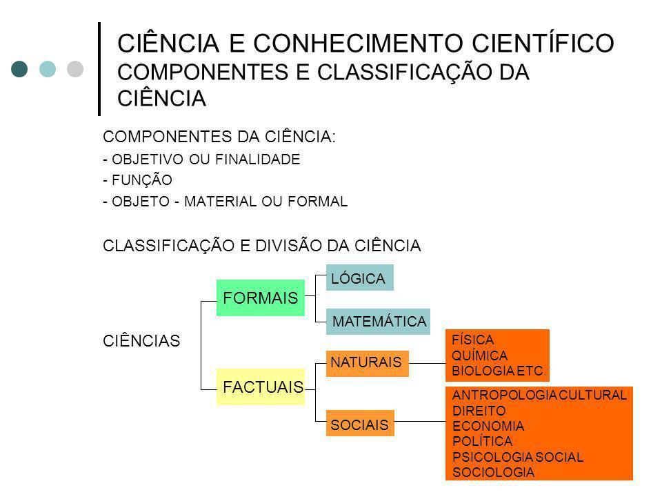 FATOS, LEIS E TEORIAS CONCEITOS, CONSTRUCTOS E TERMOS TEÓRICOS CONCEITO EXPRESSA UMA ABSTRAÇÃO, FORMADA MEDIANTE A GENERALIZAÇÃO DE OBSERVAÇÕES PARTICULARES EX: PESO, COMPRIMENTO, ALTURA.