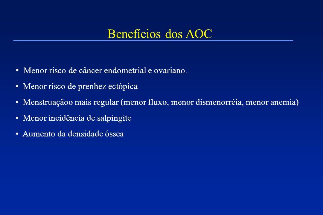 Benefícios dos AOC Menor risco de câncer endometrial e ovariano. Menor risco de prenhez ectópica Menstruaçãoo mais regular (menor fluxo, menor dismeno