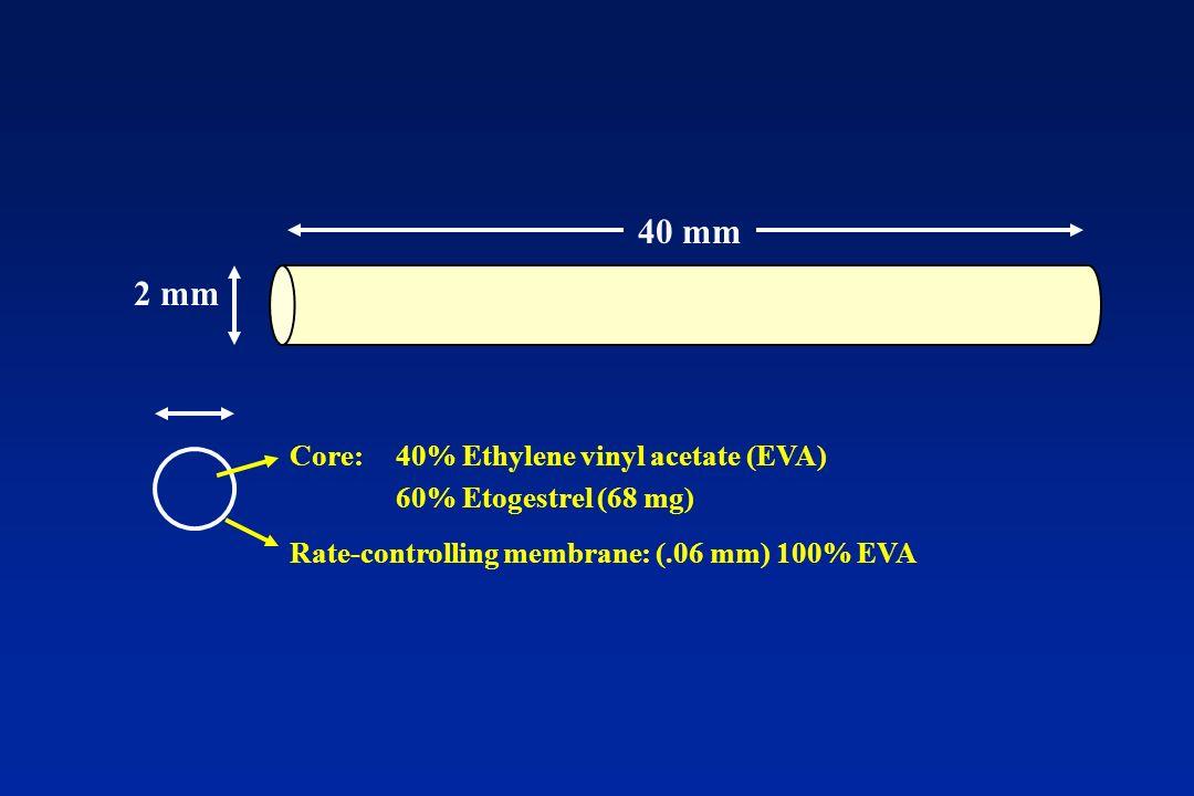 40 mm 2 mm Rate-controlling membrane: (.06 mm) 100% EVA Core: 40% Ethylene vinyl acetate (EVA) 60% Etogestrel (68 mg)