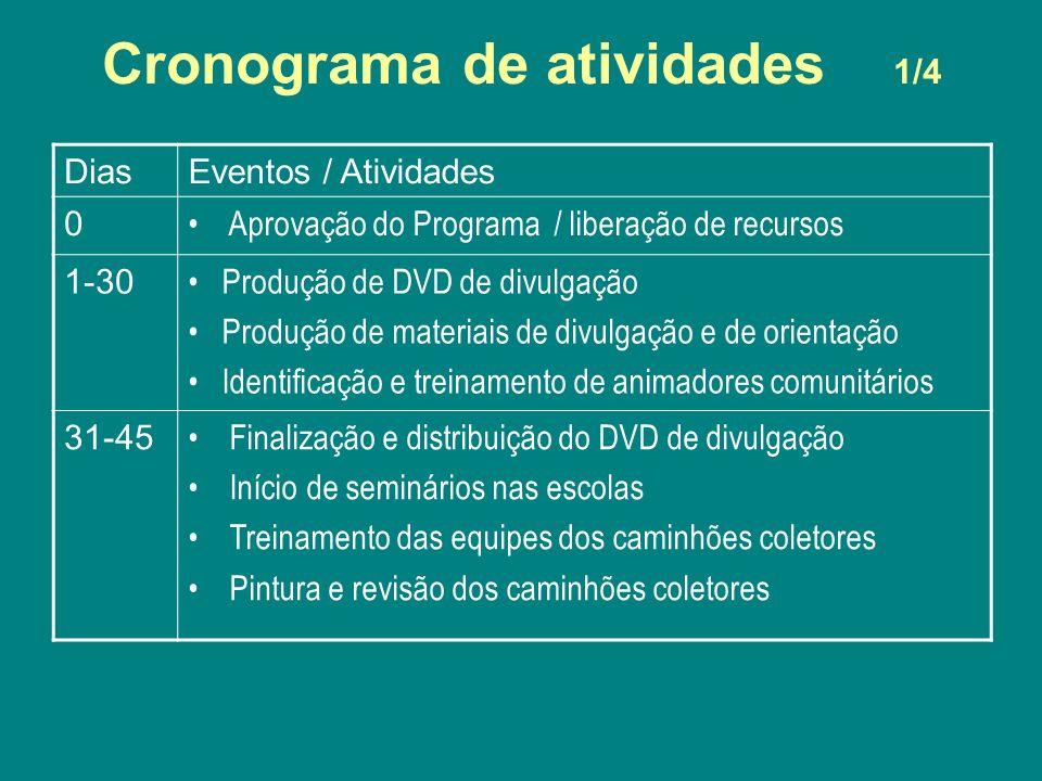 Cronograma de atividades 1/4 DiasEventos / Atividades 0 Aprovação do Programa / liberação de recursos 1-30 Produção de DVD de divulgação Produção de m