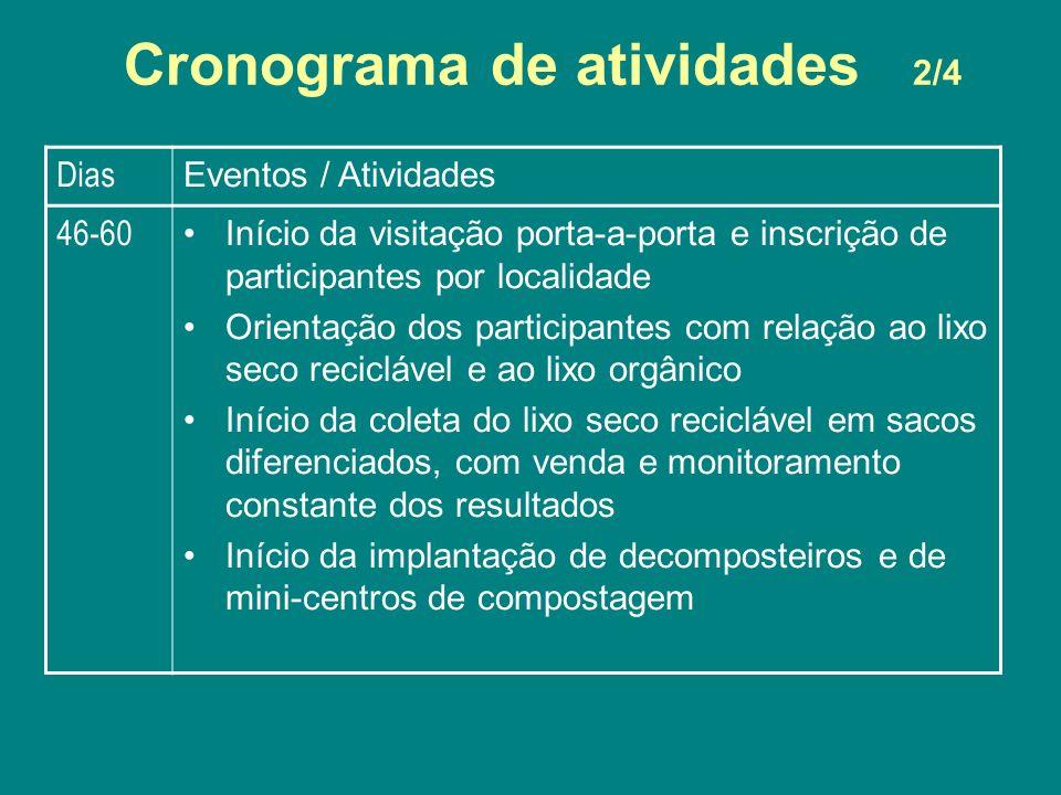 Dias Eventos / Atividades 46-60 Início da visitação porta-a-porta e inscrição de participantes por localidade Orientação dos participantes com relação