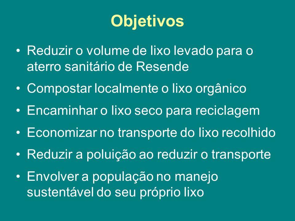Objetivos Reduzir o volume de lixo levado para o aterro sanitário de Resende Compostar localmente o lixo orgânico Encaminhar o lixo seco para reciclag