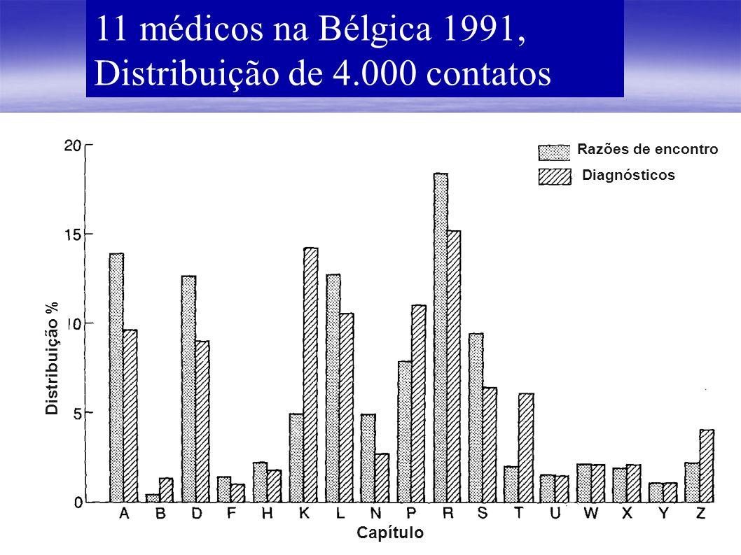 11 médicos na Bélgica 1991, Distribuição de 4.000 contatos Distribuição % Razões de encontro Diagnósticos Capítulo