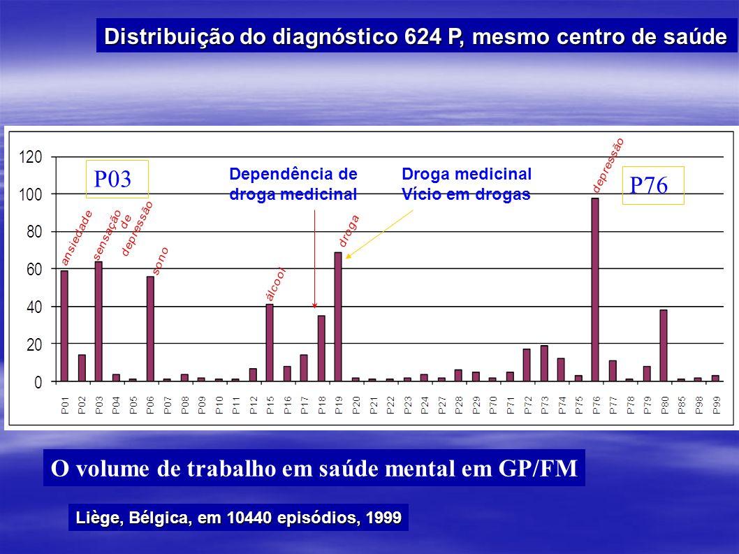 Distribuição do diagnóstico 624 P, mesmo centro de saúde Dependência de droga medicinal O volume de trabalho em saúde mental em GP/FM Droga medicinal