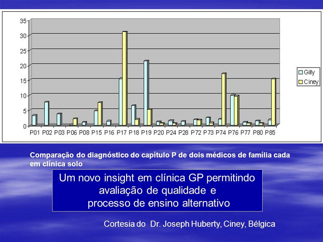 Comparação do diagnóstico do capítulo P de dois médicos de família cada em clínica solo Cortesia do Dr. Joseph Huberty, Ciney, Bélgica Um novo insight