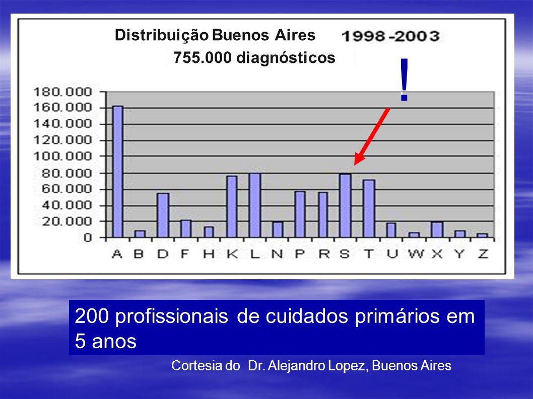 200 profissionais de cuidados primários em 5 anos Cortesia do Dr. Alejandro Lopez, Buenos Aires ! ! Distribuição Buenos Aires 755.000 diagnósticos