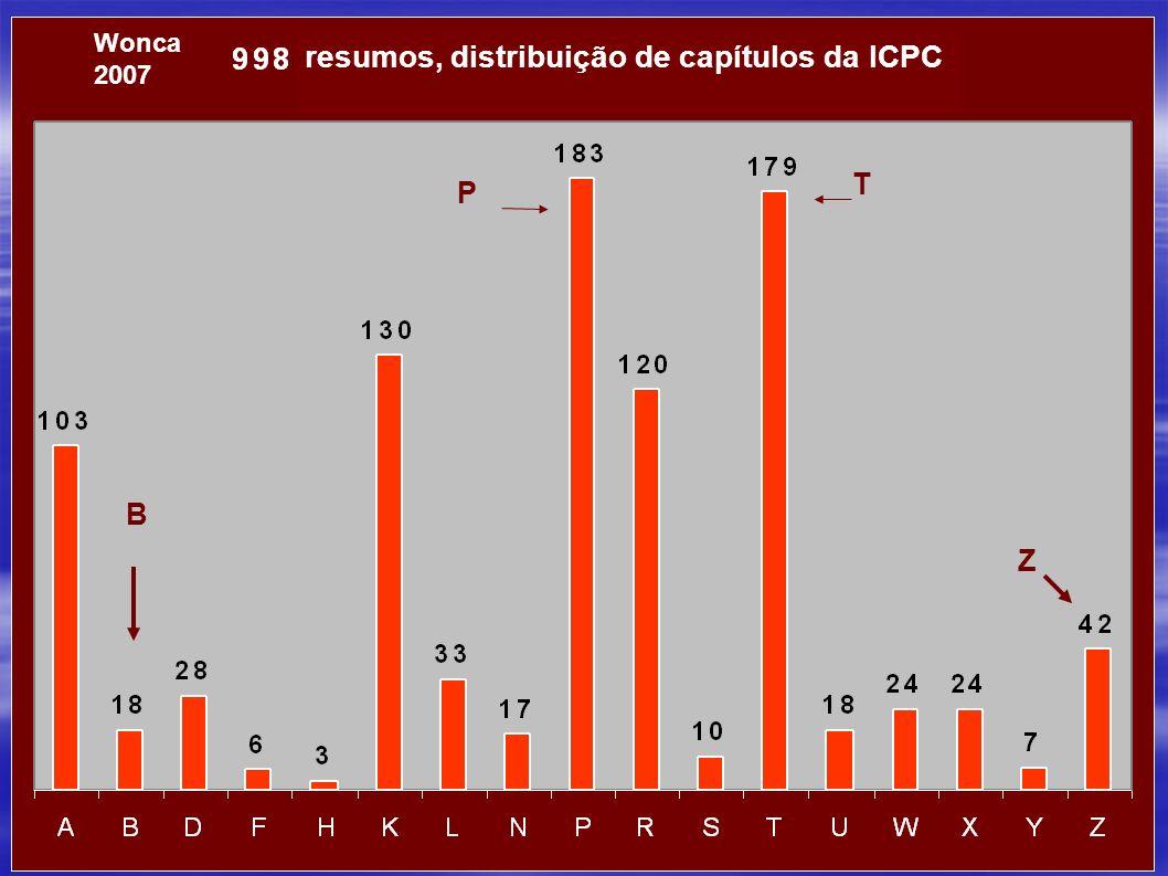 Wonca Europe 200726 P Z T B Wonca 2007 resumos, distribuição de capítulos da ICPC