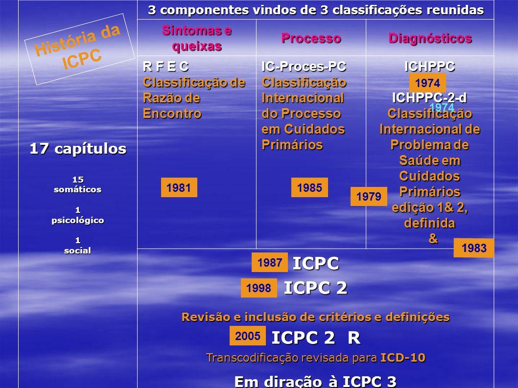 17 capítulos 15 somáticos 1 psicológico 1 social 3 componentes vindos de 3 classificações reunidas Sintomas e queixas ProcessoDiagnósticos R F E C Cla