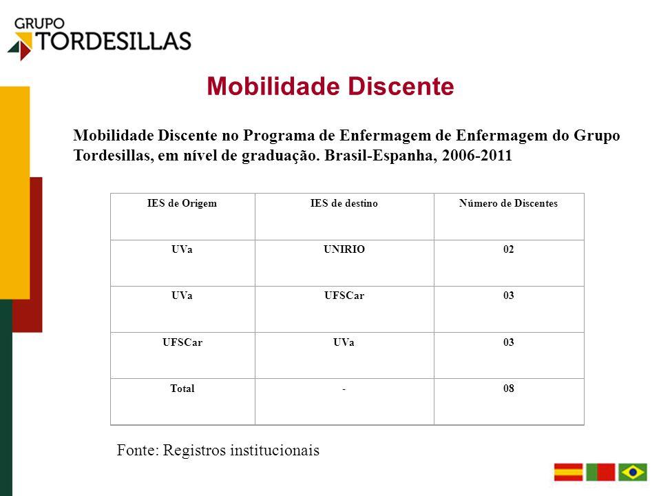 Mobilidade Discente IES de OrigemIES de destinoNúmero de Discentes UVaUNIRIO02 UVaUFSCar03 UFSCarUVa03 Total-08 Mobilidade Discente no Programa de Enf