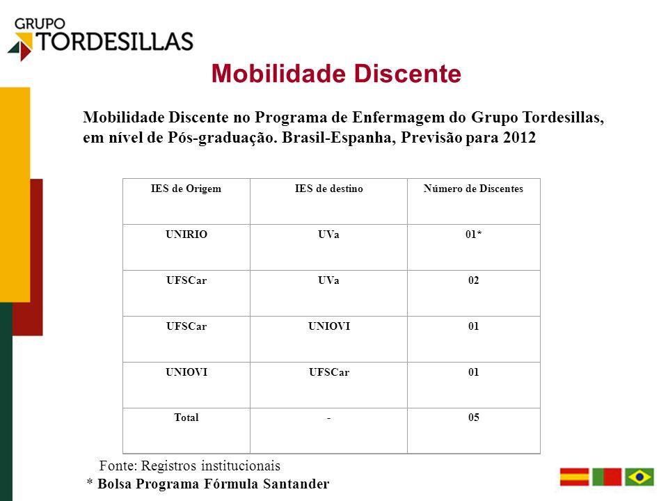 Mobilidade Discente IES de OrigemIES de destinoNúmero de Discentes UNIRIOUVa01* UFSCarUVa02 UFSCarUNIOVI01 UNIOVIUFSCar01 Total-05 Mobilidade Discente