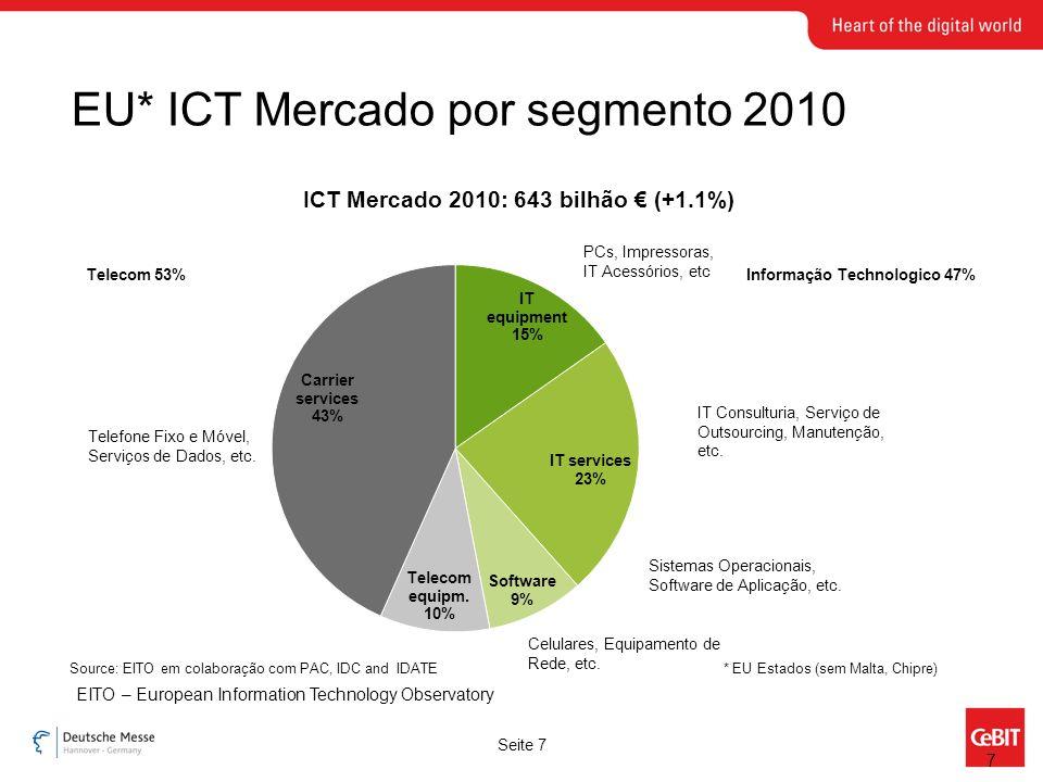 Seite 7 EU* ICT Mercado por segmento 2010 Telefone Fixo e Móvel, Serviços de Dados, etc.