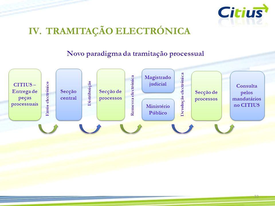 Novo paradigma da tramitação processual CITIUS – Entrega de peças processuais Secção central Secção de processos Magistrado judicial Ministério Públic