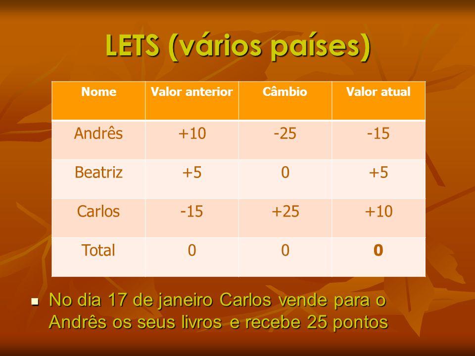 LETS (vários países) No dia 17 de janeiro Carlos vende para o Andrês os seus livros e recebe 25 pontos No dia 17 de janeiro Carlos vende para o Andrês