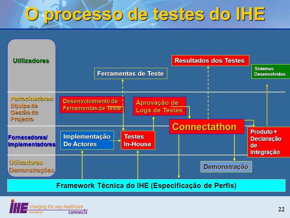 O processo de testes do IHE Utilizadores Patrocinadores: Equipa de Gestão do Projecto Fornecedores/ Implementadores UtilizadoresDemonstrações Desenvol