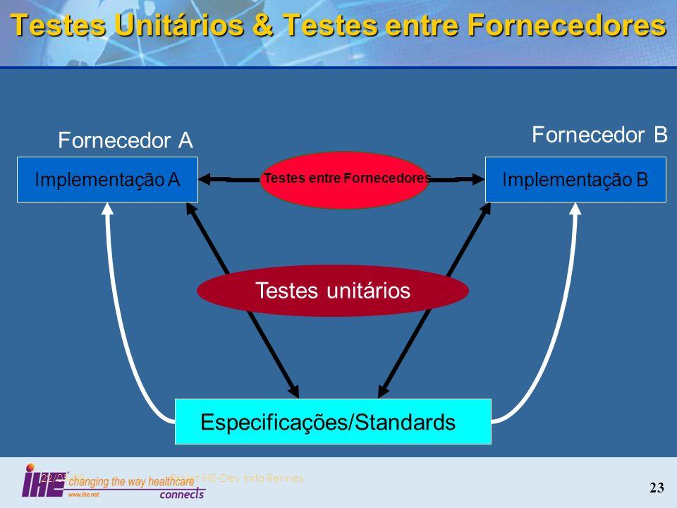 Testes Unitários & Testes entre Fornecedores 22/05/08Projet IHE-Dev Inria Rennes Especificações/Standards Implementação A Fornecedor A Implementação B