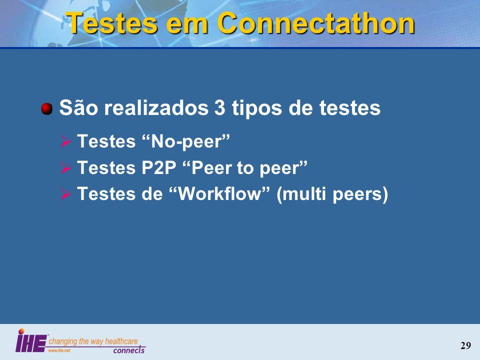 Testes em Connectathon São realizados 3 tipos de testes Testes No-peer Testes P2P Peer to peer Testes de Workflow (multi peers) 29