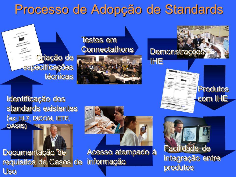 4 Processo de Adopção de Standards Documentação de requisitos de Casos de Uso Identificação dos standards existentes ( ex: HL7, DICOM, IETF, OASIS) Cr