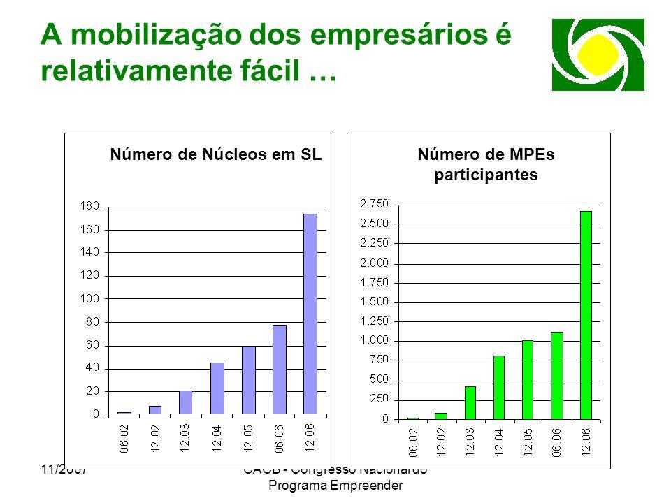 11/2007CACB - Congresso Nacional do Programa Empreender A mobilização dos empresários é relativamente fácil … Número de Núcleos em SLNúmero de MPEs pa