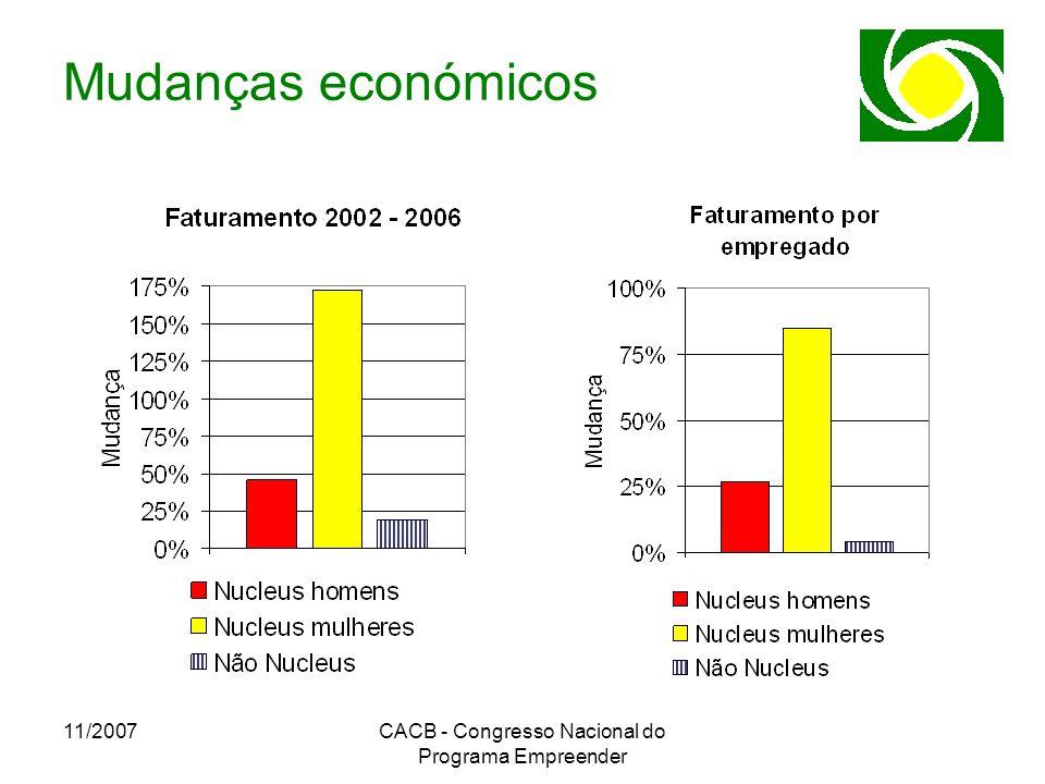 11/2007CACB - Congresso Nacional do Programa Empreender Mudanças económicos