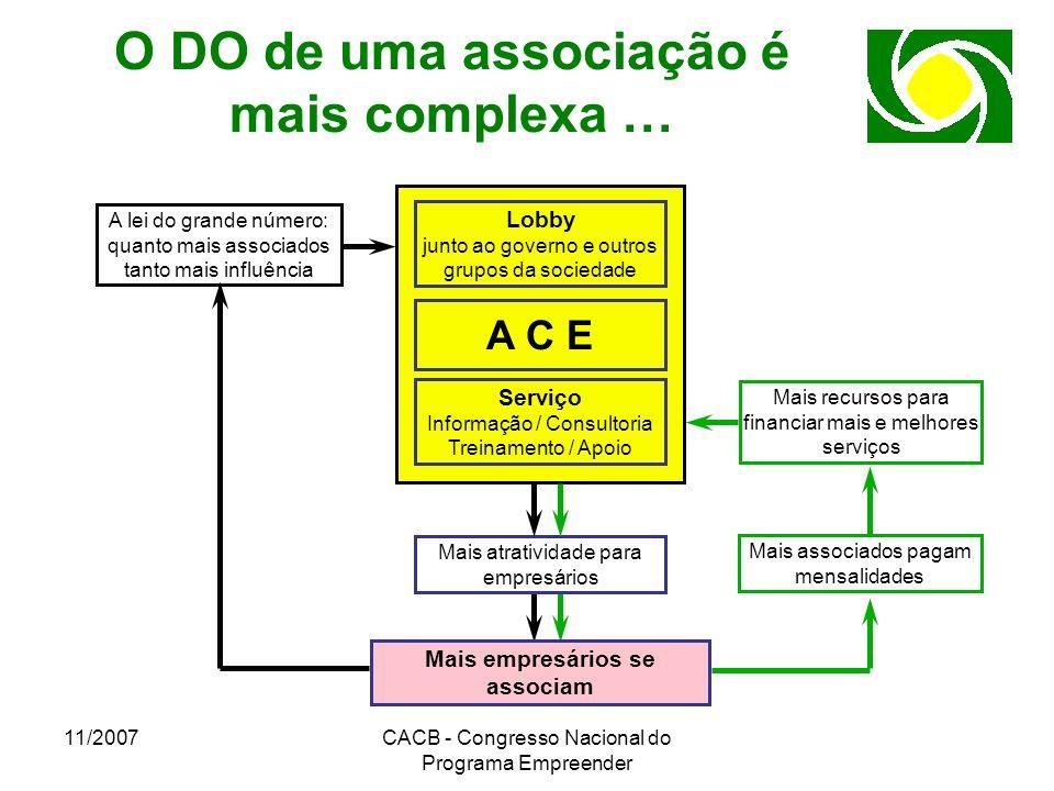 11/2007CACB - Congresso Nacional do Programa Empreender O DO de uma associação é mais complexa … Serviço Informação / Consultoria Treinamento / Apoio