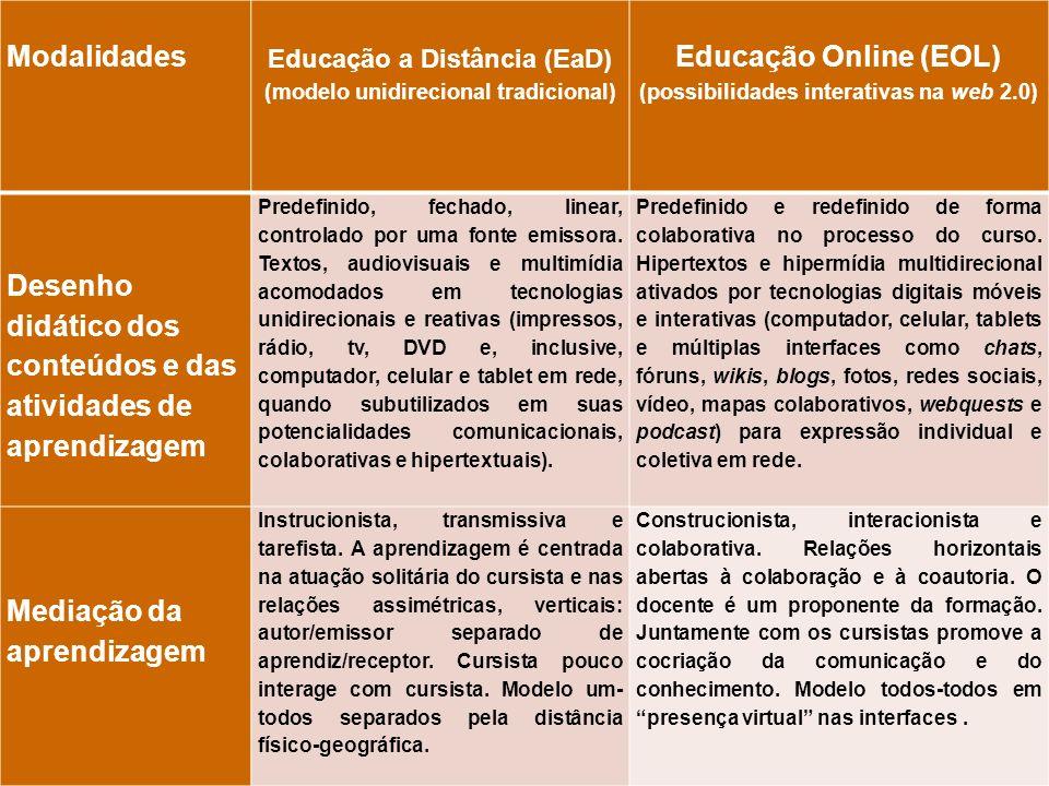 Modalidades Educação a Distância (EaD) (modelo unidirecional tradicional) Educação Online (EOL) (possibilidades interativas na web 2.0) Desenho didáti