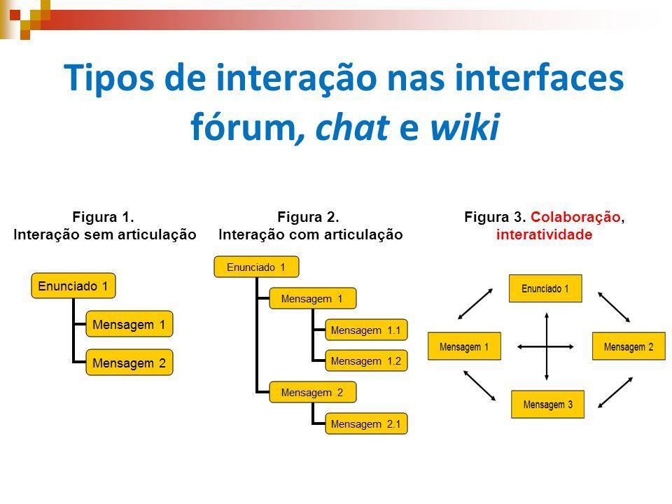 Tipos de interação nas interfaces fórum, chat e wiki Figura 3. Colaboração, interatividade Figura 2. Interação com articulação Figura 1. Interação sem