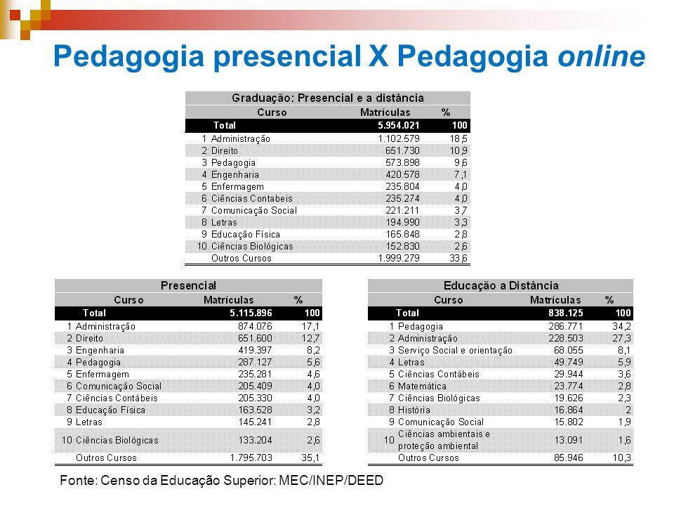 Pedagogia presencial X Pedagogia online Fonte: Censo da Educação Superior: MEC/INEP/DEED