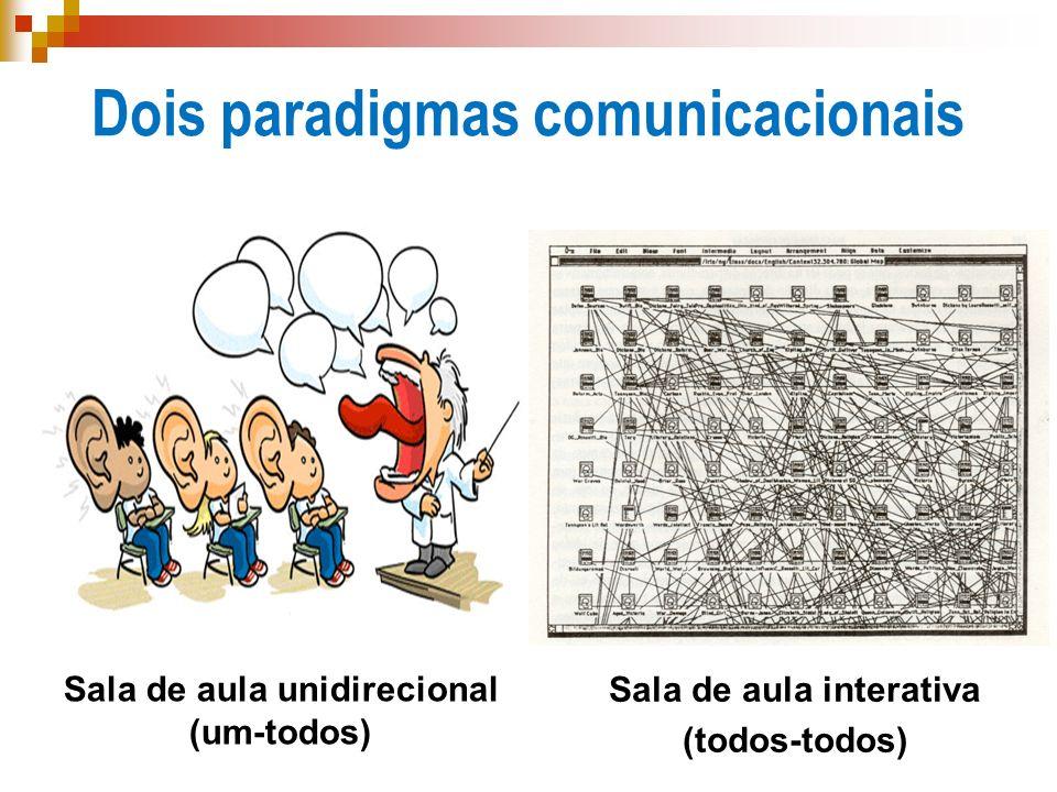 Dois paradigmas comunicacionais Sala de aula interativa (todos-todos) Sala de aula unidirecional (um-todos)