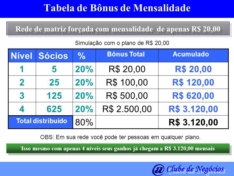 Tabela de Bônus de Mensalidade Rede de matriz forçada com mensalidade de apenas R$ 20,00 NívelSócios % Bônus Total Acumulado 1520%R$ 20,00 22520%R$ 10